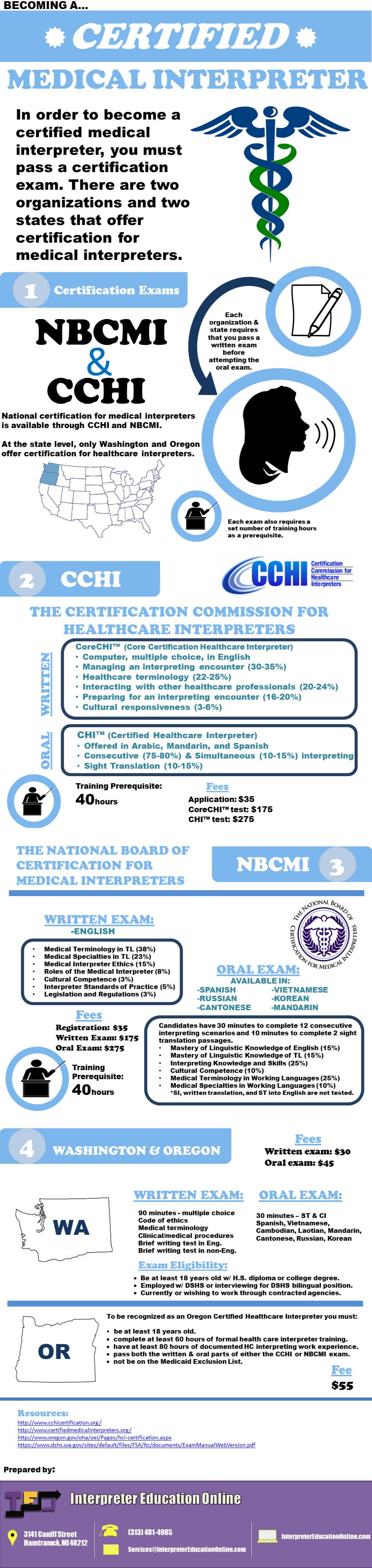 Becoming a Certified Medical Interpreter